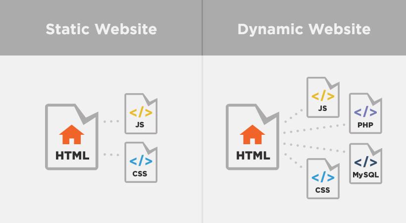 Perbedaan Web Statis dan Web Dinamis